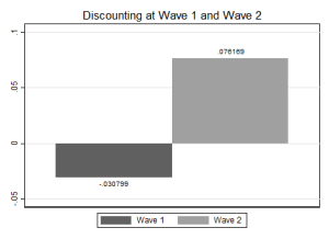 Discounting Wave1 and 2